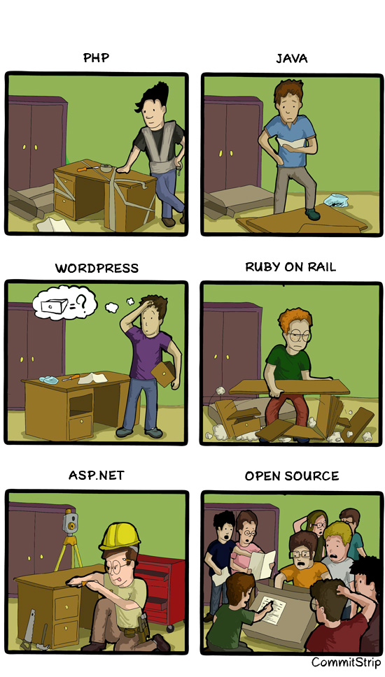 IKEA, Coders, Desk, Notice, Build, JAVA, PHP, RUBY ON RAIL, WORDPRESS, OPEN SOURCE, ASP.NE